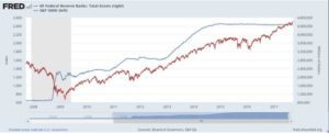 The $14tn Great Monetary Experiment….  coming to an end?